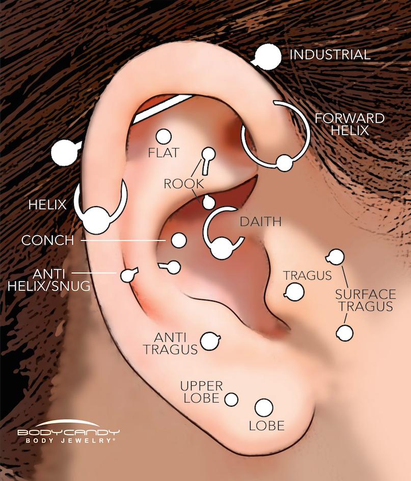 tipos de piercing para la oreja